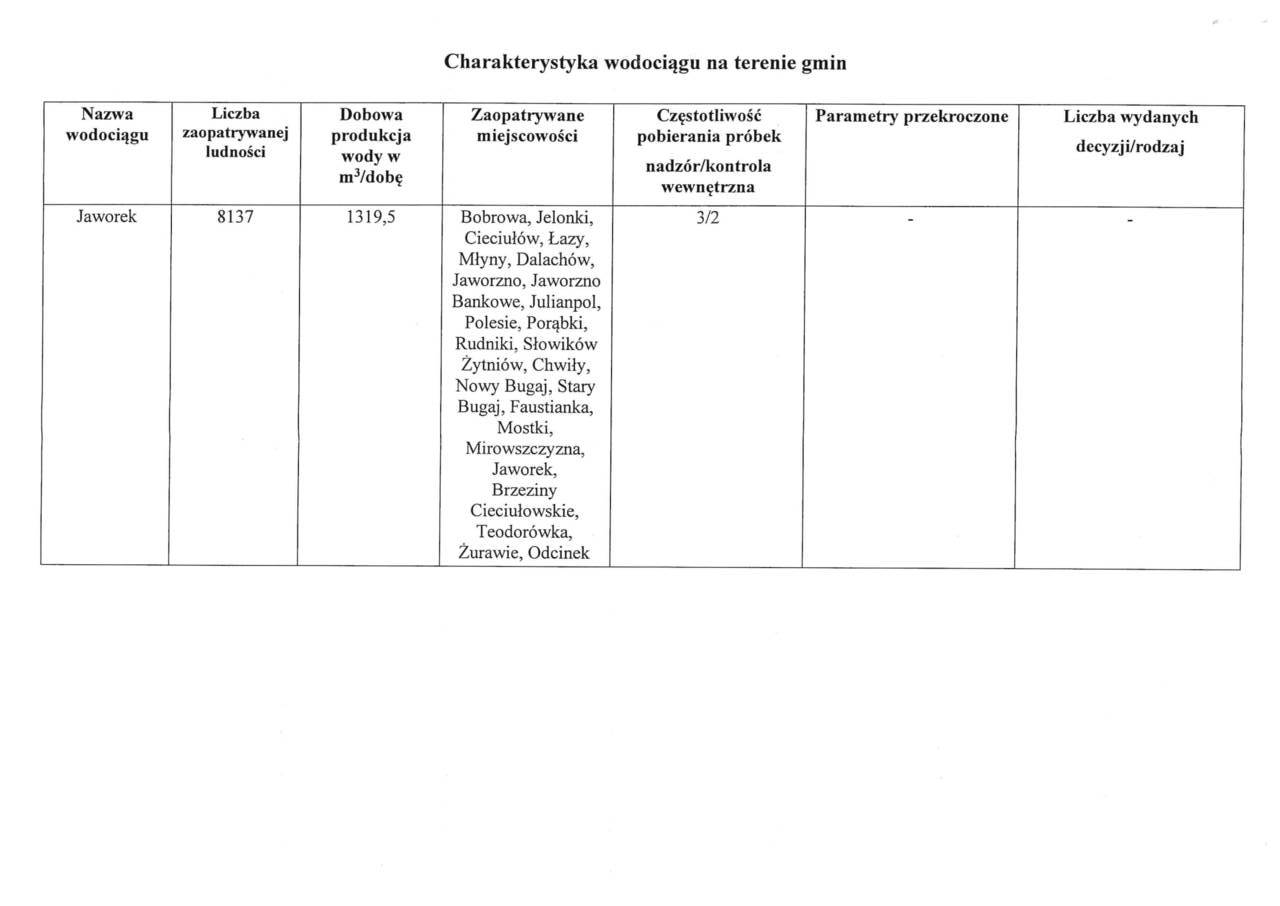 Ocena obszarowa jakości wody za 2019 r. dla gminy Rudniki-3.jpeg